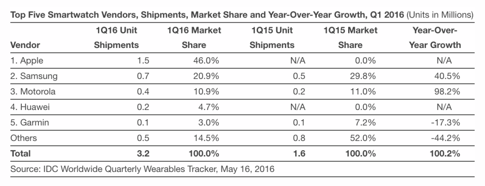 idc-may-smartwatches-01